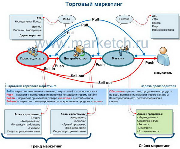 http://www.marketch.ru/upload/blog/e12/www.marketch.ru_trade_marketing.jpg